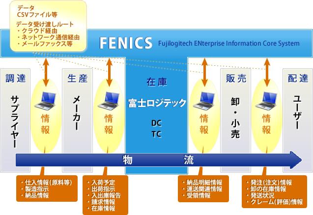 情報システム『FENICS』の概念図