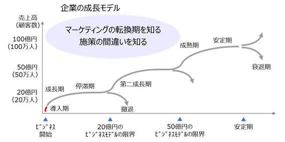 企業成長モデル.png